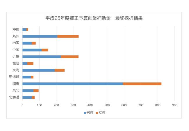 創業補助金最終結果2014